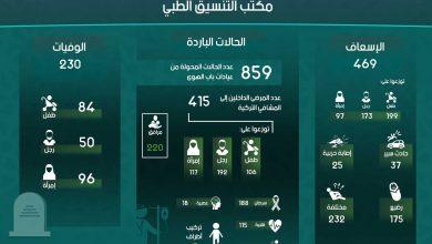 Photo of إنفوغرافيك يوضح إحصاءات عمل مكتب التنسيق الطبي في معبر باب الهوى خلال شهر أيلول لعام 2018.