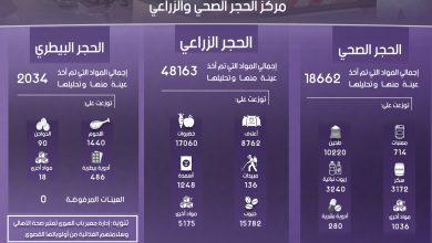 Photo of إنفوغرافيك يوضح إحصاءات عمل مركز الحجر الصحي والزراعي في معبر باب الهوى خلال شهر أيلول لعام 2018.