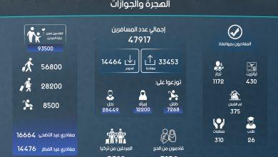 Photo of إنفوغرافيك يوضح إحصاءات عمل الهجرة والجوازات في معبر باب الهوى خلال شهر أيلول لعام 2018.