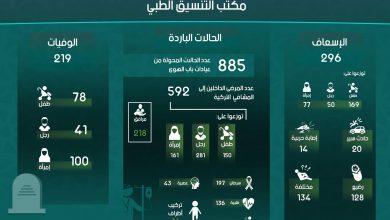 Photo of إنفوغرافيك يوضح إحصاءات عمل مكتب التنسيق الطبي في معبر باب الهوى خلال شهر تشرين الأول لعام 2018