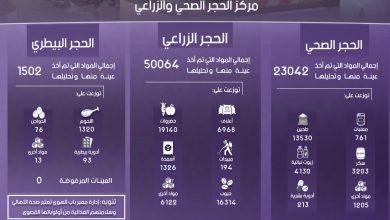 Photo of إنفوغرافيك يوضح إحصاءات عمل مركز الحجر الصحي والزراعي في معبر باب الهوى خلال شهر تشرين الأول لعام 2018
