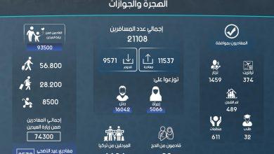 Photo of إنفوغرافيك يوضح إحصاءات عمل الهجرة والجوازات في معبر باب الهوى خلال شهر تشرين الأول لعام 2018