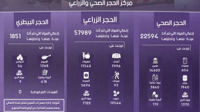 Photo of إنفوغرافيك يوضح إحصاءات عمل مركز الحجر الصحي والزراعي في معبر باب الهوى خلال شهر تشرين الثاني لعام 2018.