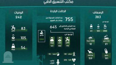 Photo of إنفوغرافيك يوضح إحصاءات عمل مكتب التنسيق الطبي في معبر باب الهوى خلال شهر تشرين الثاني لعام 2018