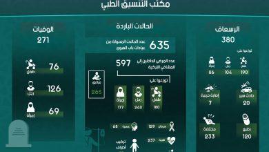 Photo of إنفوغرافيك يوضح إحصاءات عمل مكتب التنسيق الطبي في معبر باب الهوى خلال شهر كانون الأول لعام 2018.