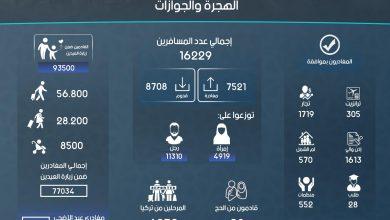 Photo of إنفوغرافيك يوضح إحصاءات عمل الهجرة والجوازات في معبر باب الهوى خلال شهر تشرين الثاني لعام 2018.
