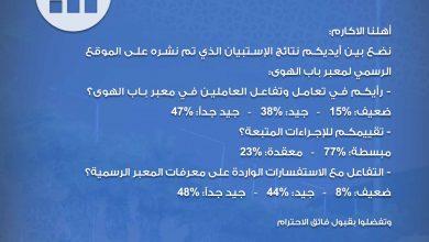 Photo of نتائج الإستبيان الذي تم نشره على الموقع الرسمي لمعبر باب الهوى