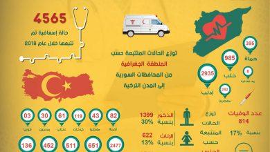 Photo of إحصائية عمل مشروع تتبع الحالات الطبية الداخلة إلى تركيا بحالة إسعافية لعام 2018