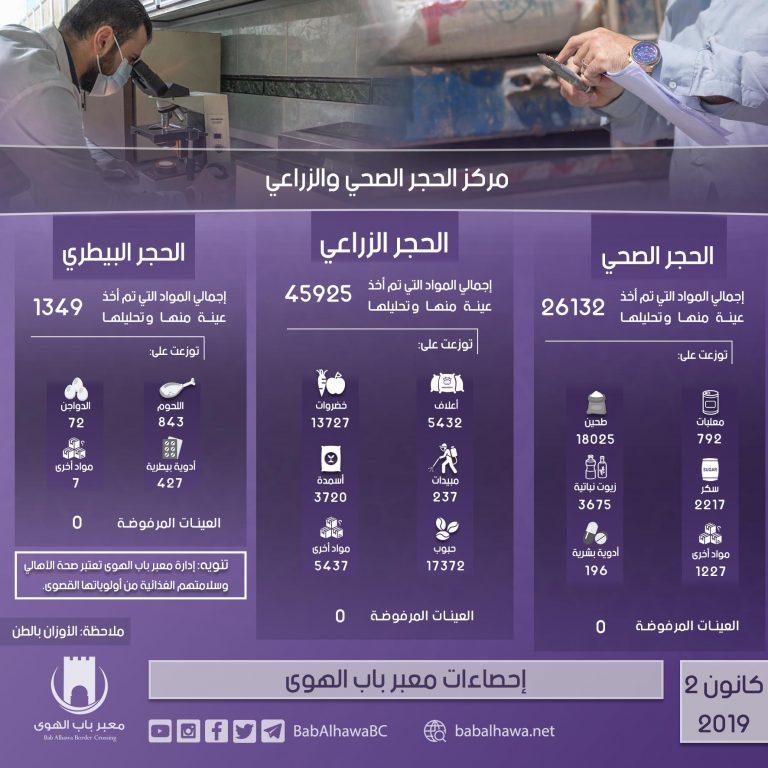Photo of إنفوغرافيك يوضح إحصاءات عمل مركز الحجر الصحي والزراعي في معبر باب الهوى خلال شهر كانون الثاني لعام 2019.