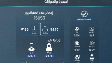 Photo of إنفوغرافيك يوضح إحصاءات عمل الهجرة والجوازات في معبر باب الهوى خلال شهر كانون الثاني لعام 2019.