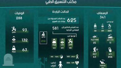 Photo of إنفوغرافيك يوضح إحصاءات عمل مكتب التنسيق الطبي في معبر باب الهوى خلال شهر كانون الثاني لعام 2019.