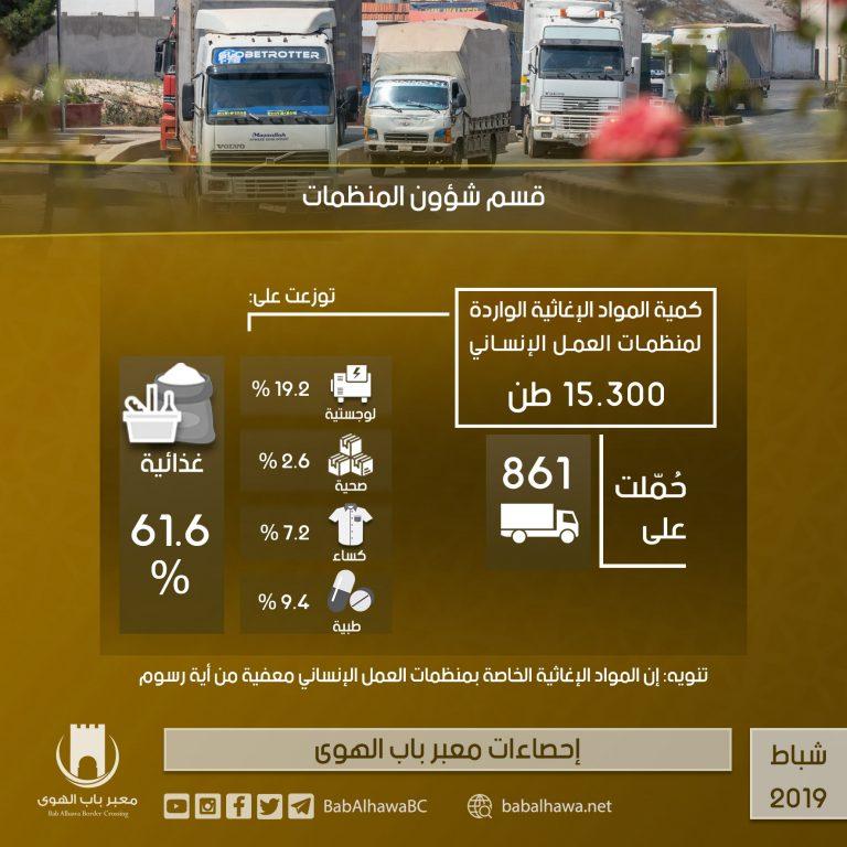 Photo of إنفوغرافيك يوضح إحصاءات عمل معبر باب الهوى خلال شهر شباط لعام 2019.