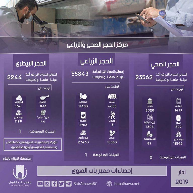 Photo of إنفوغرافيك يوضح إحصاءات عمل معبر باب الهوى خلال شهر آذار لعام 2019.