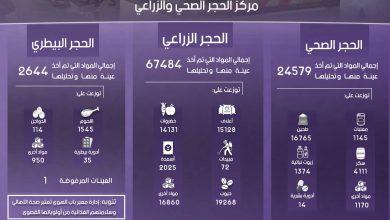 Photo of إنفوغرافيك يوضح إحصاءات عمل معبر باب الهوى خلال شهر نيسان لعام 2019.