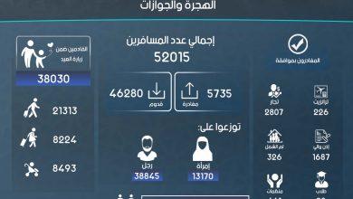 Photo of إنفوغرافيك يوضح إحصاءات عمل معبر باب الهوى خلال شهر أيار لعام 2019.