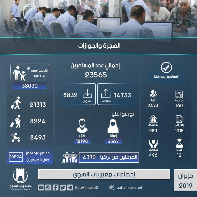 Photo of إنفوغرافيك يوضح إحصاءات عمل معبر باب الهوى خلال شهر حزيران لعام 2019.