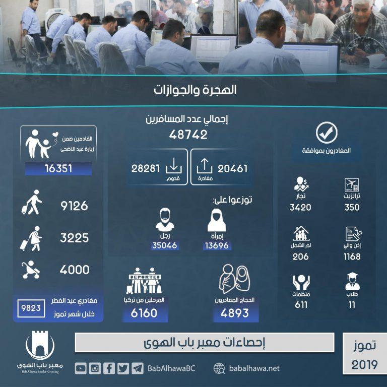 Photo of إنفوغرافيكيوضح إحصاءات عمل معبرباب الهوىخلال شهر تموز لعام 2019