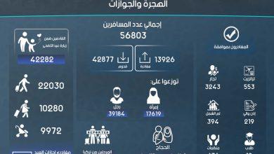 Photo of إنفوغرافيك يوضح إحصاءات عمل معبر باب الهوى خلال شهر آب لعام 2019.