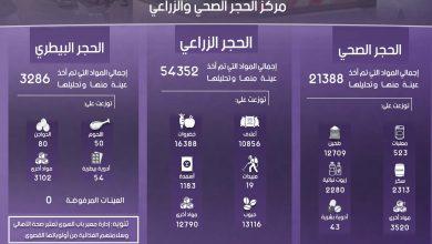 Photo of إنفوغرافيك يوضح إحصاءات عمل معبر باب الهوى خلال شهر أيلول لعام 2019.