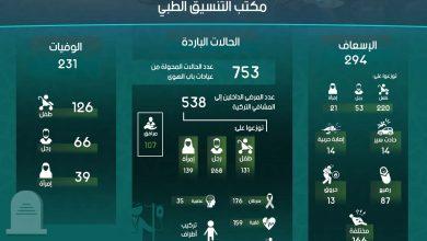Photo of إنفوغرافيك يوضح إحصاءات عمل مكتب التنسيق الطبي في معبر باب الهوى خلال شهر تشرين الأول لعام 2019.