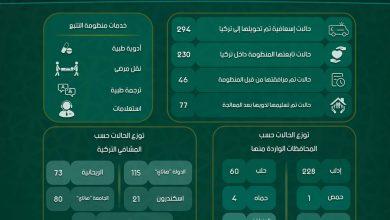 Photo of إنفوغرافيك يوضح إحصاءات عمل منظومة تتبع الحالات الإسعافية التابعة لمكتب التنسيق الطبي في معبر باب الهوى خلال شهر تشرين الأول لعام 2019.