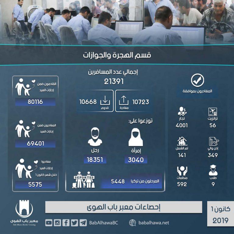 Photo of إنفوغرافيك يوضح إحصاءات عمل معبر باب الهوى خلال شهر كانون الأول لعام 2019