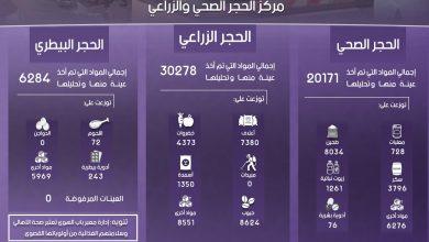 Photo of إنفوغرافيك يوضح إحصاءات عمل معبر باب الهوى خلال شهر كانون الثاني لعام 2020