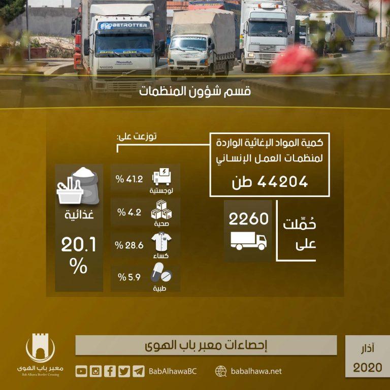 Photo of إنفوغرافيك يوضح إحصاءات عمل معبر باب الهوى خلال شهر آذار لعام 2020