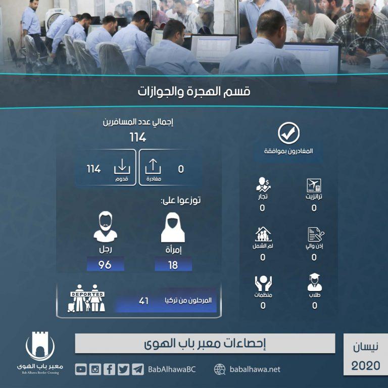 Photo of إنفوغرافيك يوضح إحصاءات عمل معبر باب الهوى خلال شهر نيسان لعام 2020