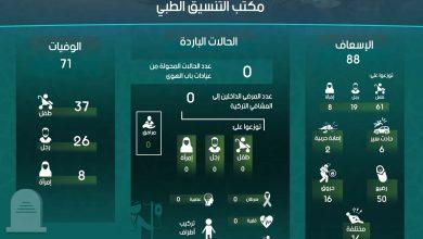 Photo of إنفوغرافيك يوضح إحصاءات عمل معبر باب الهوى خلال شهر أيار لعام 2020