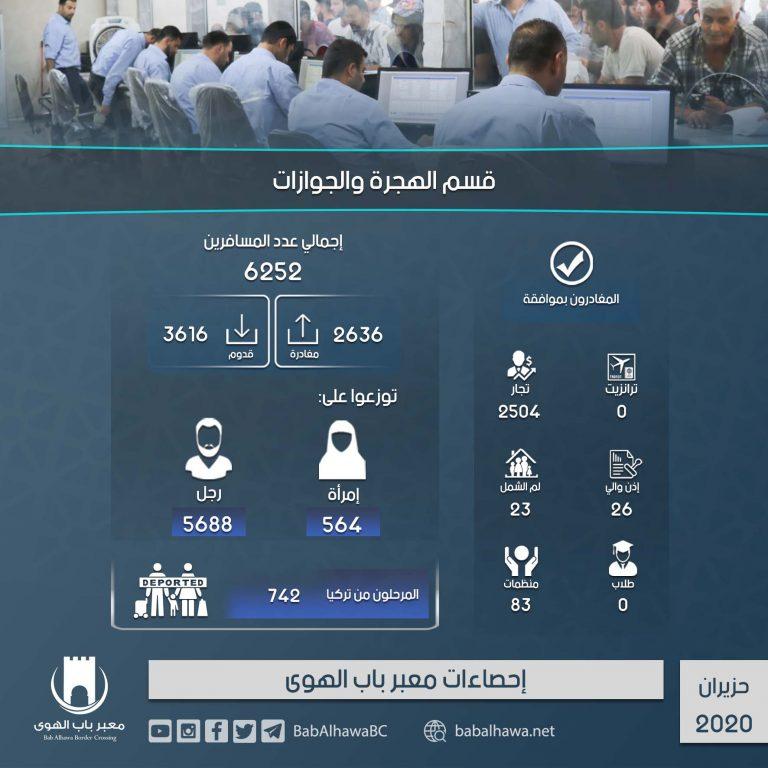 Photo of إنفوغرافيك يوضح إحصاءات عمل معبر باب الهوى خلال شهر حزيران لعام 2020.