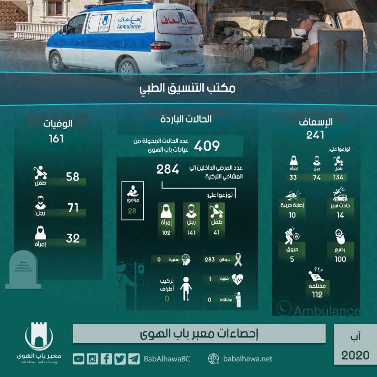 Photo of إنفوغرافيك يوضح إحصاءات عمل معبر باب الهوى خلال شهر آب لعام 2020.