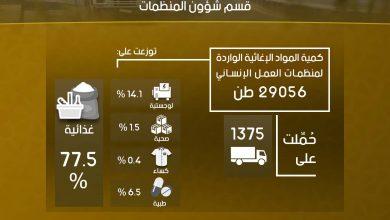 Photo of إنفوغرافيك يوضح إحصاءات عمل معبر باب الهوى خلال شهر أيلول لعام 2020