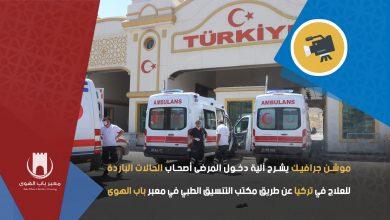 Photo of موشن جرافيك يشرح آلية دخول مرضى الحالات الباردة إلى تركيا وتعليمات هامة