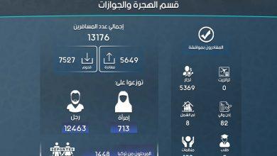 Photo of إنفوغرافيك يوضح إحصاءات عمل معبر باب الهوى خلال شهر تشرين الأول لعام 2020